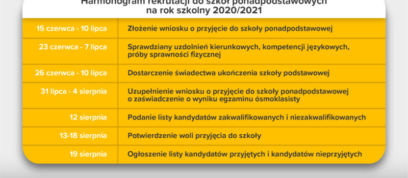 Rekrutacja do szkół ponadpodstawowych na rok szkolny 2021/2022
